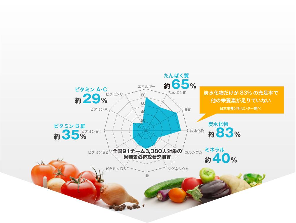 炭水化物だけが83%の充足率で他の栄養素が足りていない日本栄養分析センター調べ